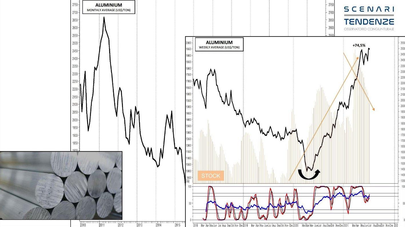 andamento-alluminio-scenari-e-tendenze.jpg