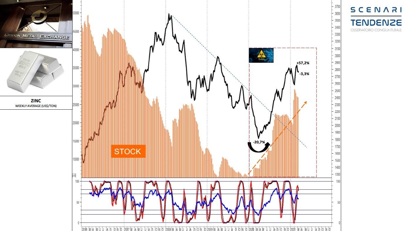 andamento-zinco-fonte-scenari-e-tendenze.jpg