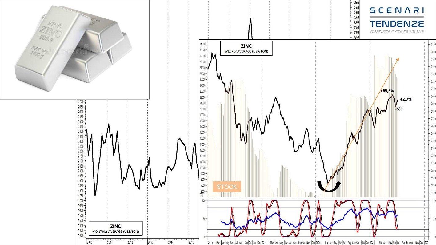 andamento-zinco-scenari-e-tendenze.jpg